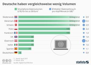 Deutsche erhalten im europäischen Vergleich wenig Datenvolumen für ihr Geld