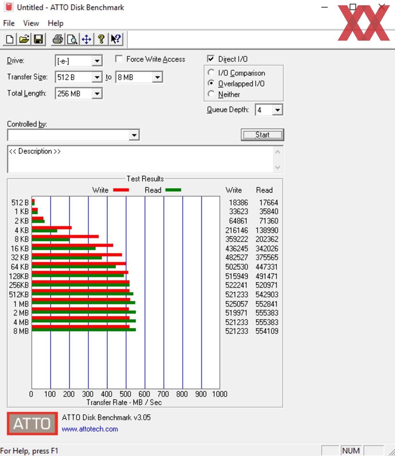 Die SATA-6GBit/s-Performance über den X370-Chipsatz.