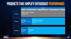Intel Partner-Event 2020 Roadmap