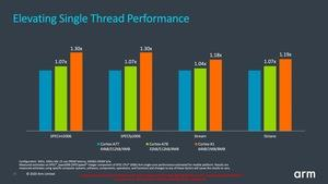 ARM Client Tech Day Cortex-A78 und Cortex-X1