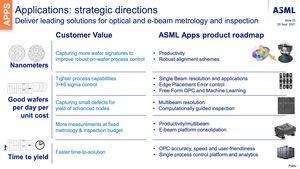 ASML Investor Day 2021