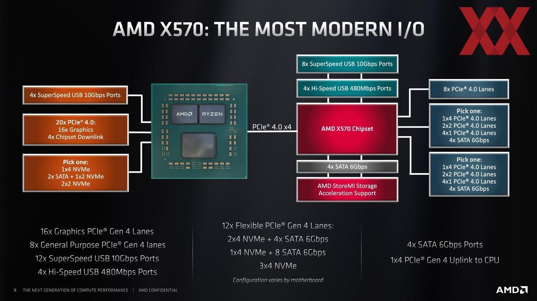 Computex2019-AMD-AM4-Plattform-Briefing-08_2957647782594A249C9FF51586C45F59.jpg