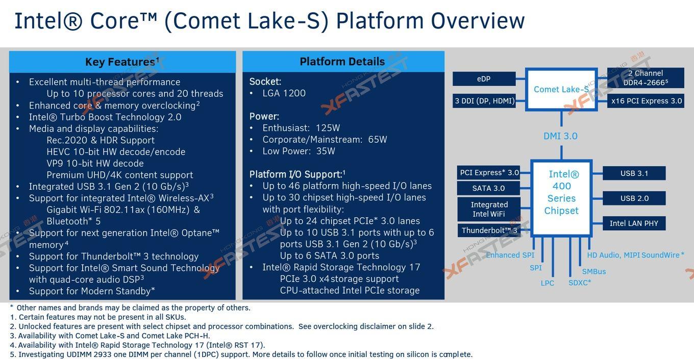 Xfastest-Intel-Comet-Lake-S-LGA1200-1_B5993ED8D1FF426EBB9E351ABDBB8521.jpg