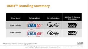 Kennzeichnung für USB 4