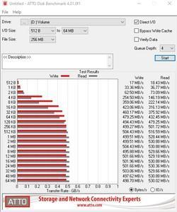 Die SATA-6GBit/s-Performance über den B550-Chipsatz.