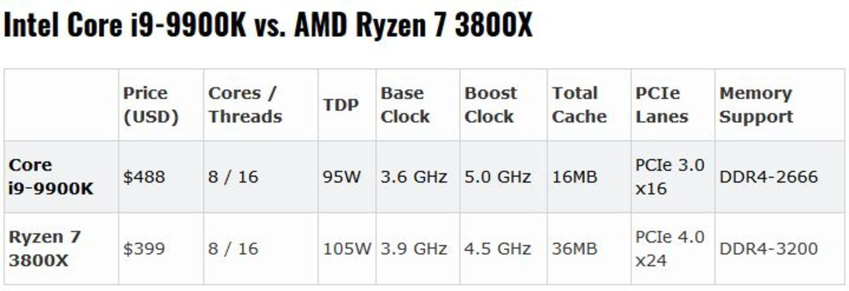 Geekbench-Leak: Ryzen 7 3800X teilweise gleichauf mit Intels