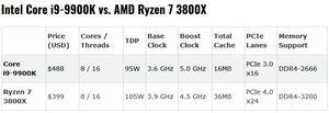 Geekbench 4 Ryzen 3800X vs Íntel Core i9-9900K