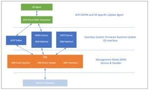 Intel Management Mode Interface