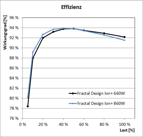 Fractal Design Ion+ - Effizienz