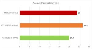 FreeSync über eine NVIDIA-GPU