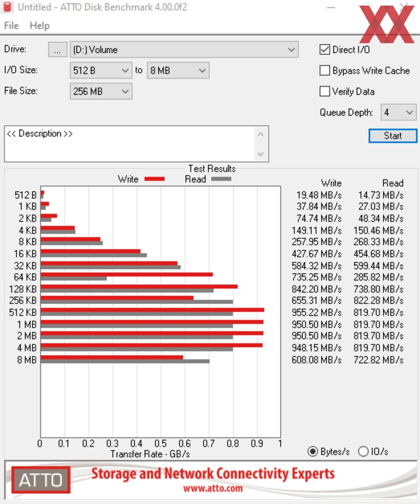 Die USB-3.2-Gen2-Performance über den ASMedia ASM3142.