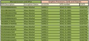 AMD Product Master