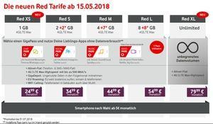 Vodafone Red XL mit ungedrosseltem Datenvolumen