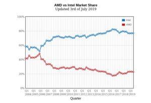 PassMark - AMD vs Intel Market Share