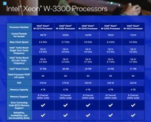 Intel Xeon W-3300-Serie
