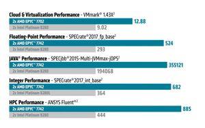 AMD EPYC 2. Generation
