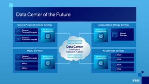 Intel Ankündigung zu IPUs