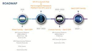 European Processor Initiative (EPI) Roadmap