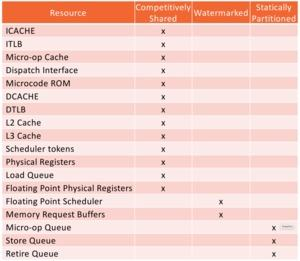 Ressourcen im SMT-Betrieb der Ryzen-Prozessoren