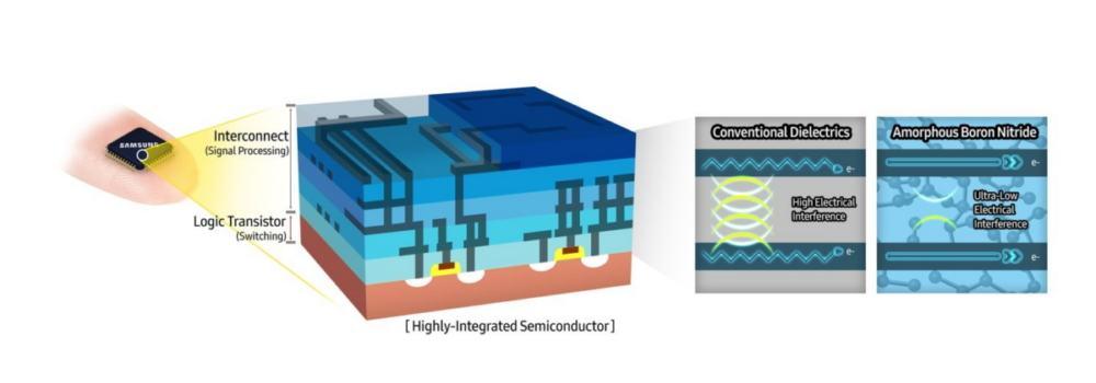 Samsung entwickelt amorphes Bornitrid-Graphen