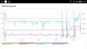 Zu viel Leistung spendiert der Snapdragon 630 dem ZenFone 4 nicht