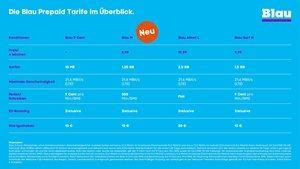 Telefónica Blau M: Ab 16. November mit mehr Datenvolumen zu günstigerem Preis