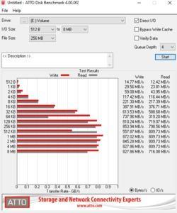 Die USB-3.2-Gen2-Performance über den X570-Chipsatz.