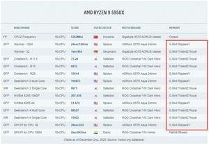 G.Skill DDR4 RAM und AMD Zen3 Overclocking