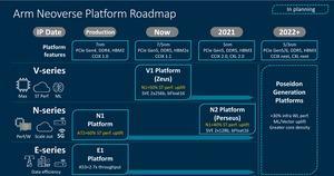 ARM Neoverse V1 und N2