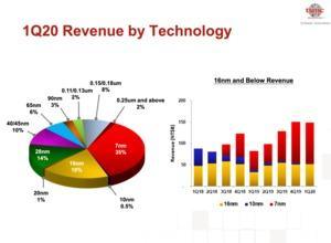 TSMC Quartalsbericht Q1 2020