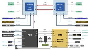 Intel und Facebook OCP Keynote