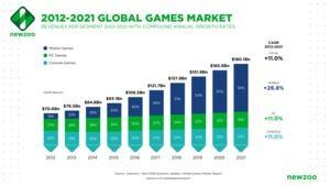 Newzoo Games Market 2018