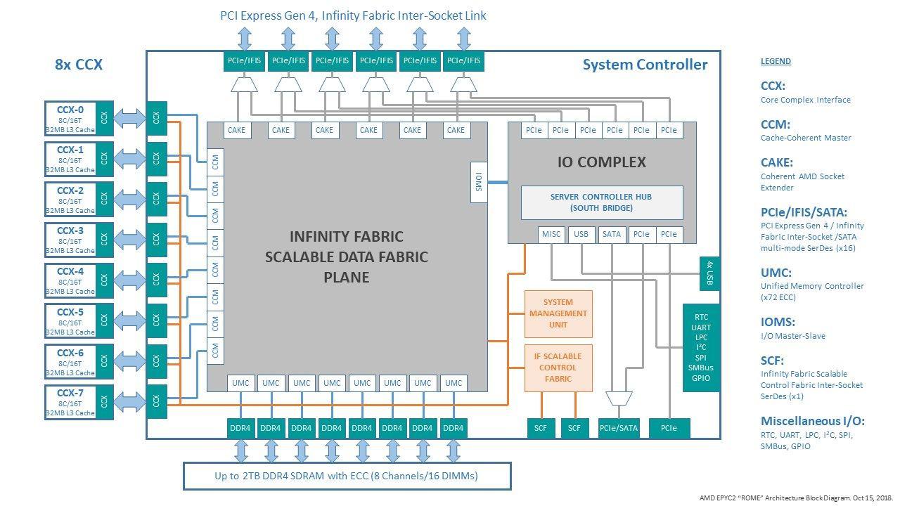 Diagramme zu einer möglichen MCM-Umsetzung für EPYC 2