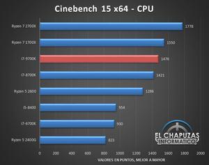 Test des Intel Core i7-9700K von El Chapuzas Informatico