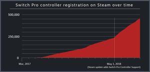 Steam Controller-Statistiken 2018