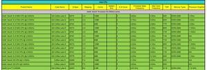 Qualification-Liste führt zwei Xeon E mit acht Kernen (Bild: AnandTech)