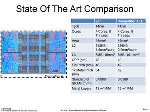 AMD Zen-Architektur auf der ISSCC