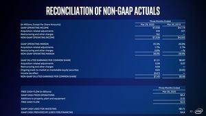 Intel Q1 2020 Quartalszahlen