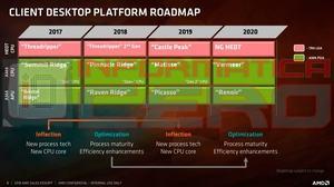 Eine im März aufgetauchte Roadmap nennt keine Neuauflage der Raven-Ridge-APUs