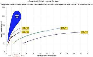 Nuvia zu Geekbench und SPEC CPU