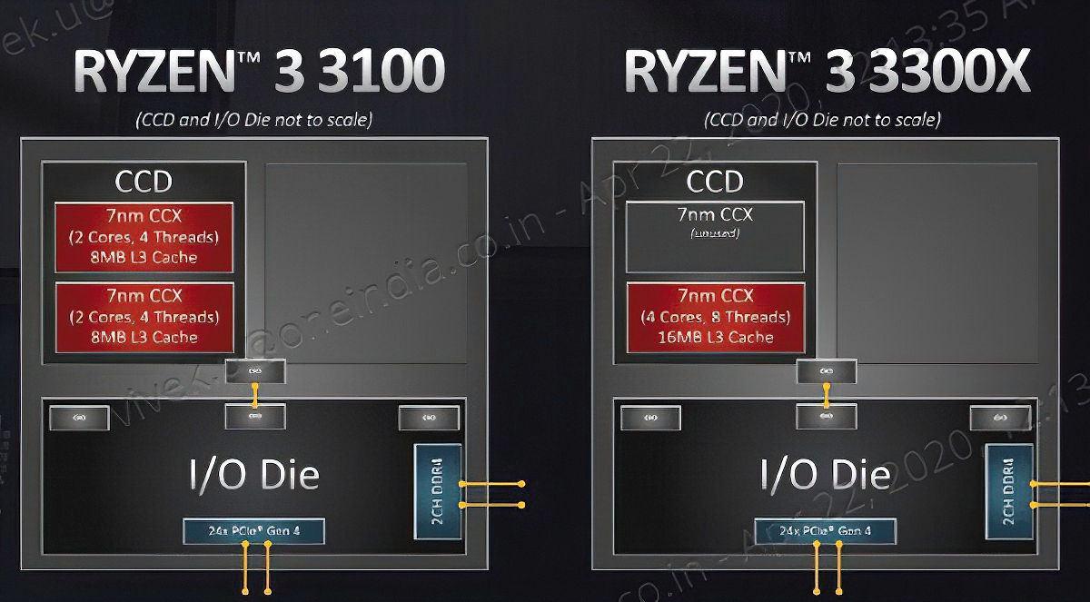 CCD- und CCX-Topologie des Ryzen 3 3100 und Ryzen 3 3300X