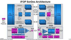 AMD auf der ISSCC 2020 (Quelle: PC Watch)