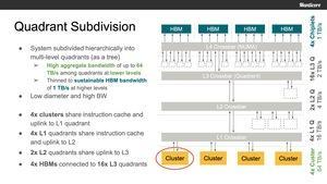 Manticore RISC-V Multi-Chiplet-Konzept
