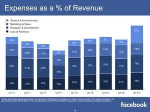 Facebook-Quartalszahlen Q1 2019