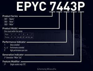 Schema der Produktnamen für AMDs EPYC-Prozessoren