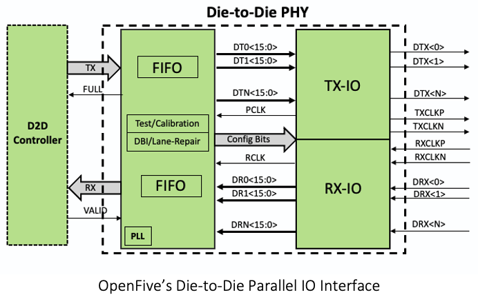 OpenFive Die-to-Die Interface