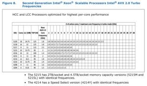 Intel Xeon Scalable-Prozessoren der 2. Generation Specification Update