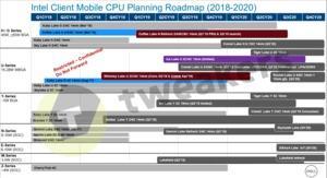 Neuer Roadmap-Leak 2019 von Intel