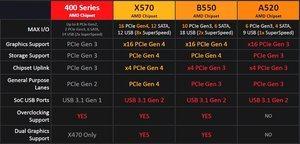 Vergleichstabelle der Chipsätze