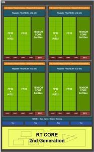 NVIDIA Ampere Streaming Multiprocessor (SM)